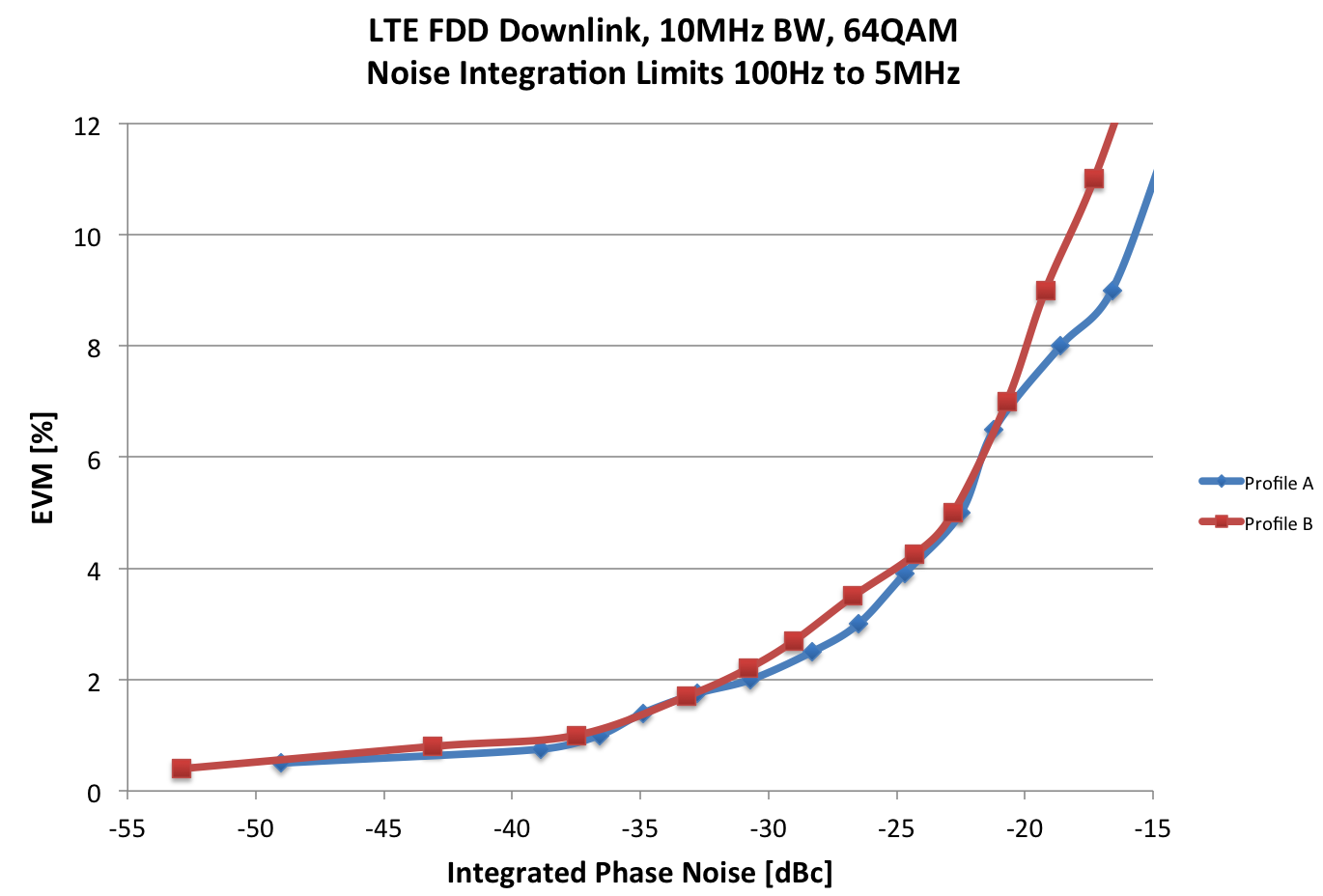 A Impact of Phase Noise on EVM Impact of Phase Noise on TX-EVM of a LTE signal Figure 3-13: Measured EVM versus integrated phase noise for two different noise profiles The measurement results for a