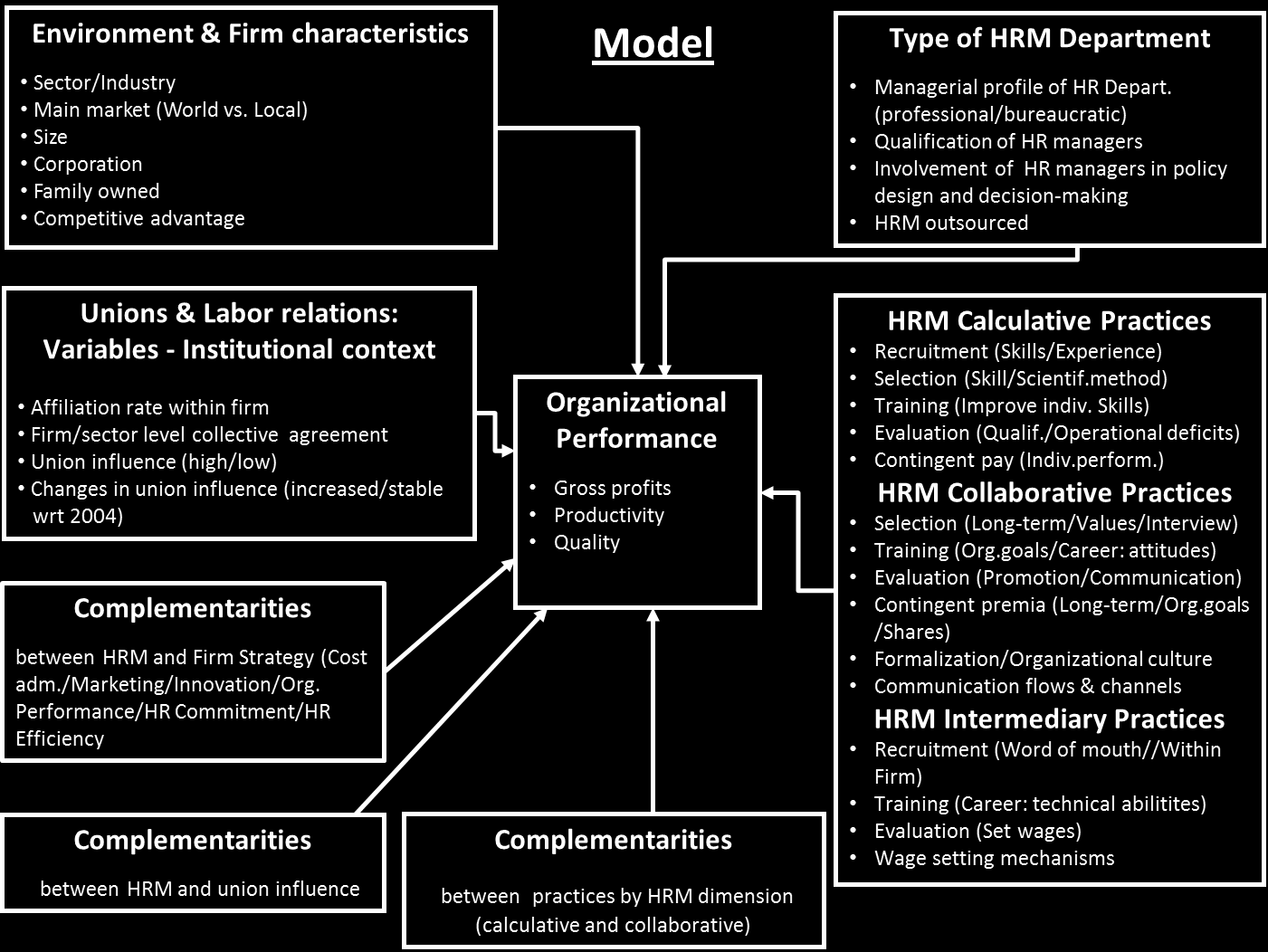 1) What is the impact of unions on organizational performance when controlling for HRM practices? 2) Are there complementarities among HRM practices?