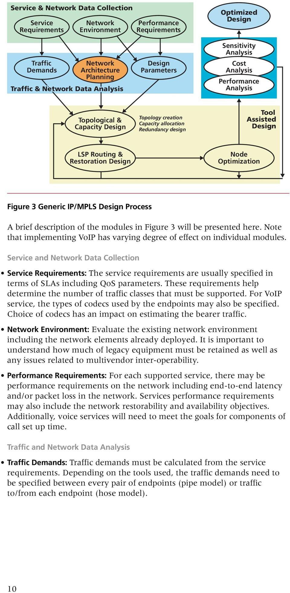 Restoration Design Node Optimization Figure 3 Generic IP/MPLS Design Process A brief description of the modules in Figure 3 will be presented here.