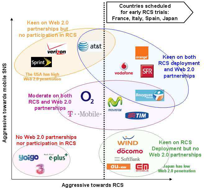 Forces shaping the future of telecoms >Services A number of telecom operators have RCS trials already