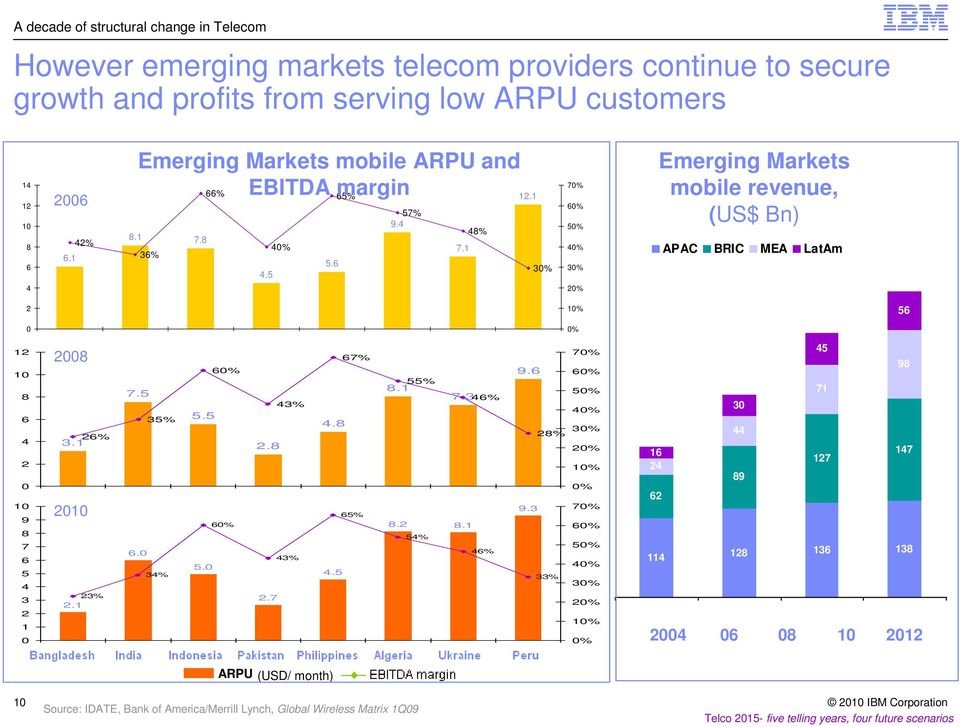 5 70% 60% 50% 40% 30% 20% Emerging Markets mobile revenue, (US$ Bn) APAC BRIC MEA LatAm 2 10% 56 0 0% 12 10 8 6 4 2 0 10 9 8 7 6 5 4 3 2 1 0 2008 26% 3.1 2010 23% 2.1 7.5 35% 6.0 34% 60% 5.5 60% 5.