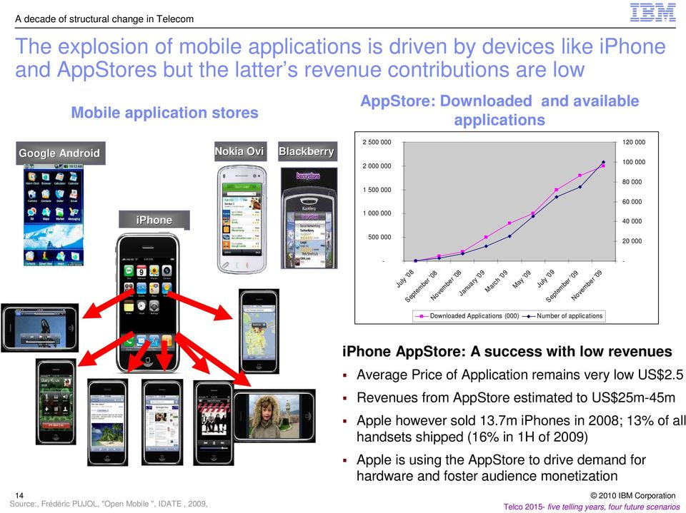 September '08 November '08 January '09 March '09 May '09 July '09 September '09 November '09 Downloaded Applications (000) Number of applications iphone AppStore: A success with low revenues Average