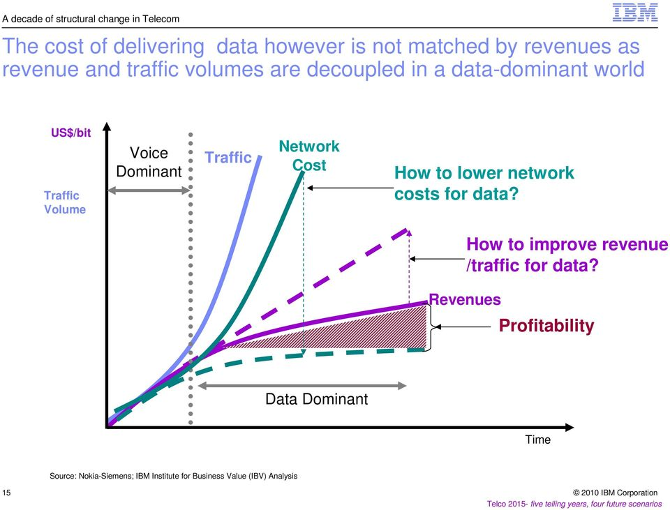 Traffic Network Cost How to lower network costs for data? How to improve revenue /traffic for data?