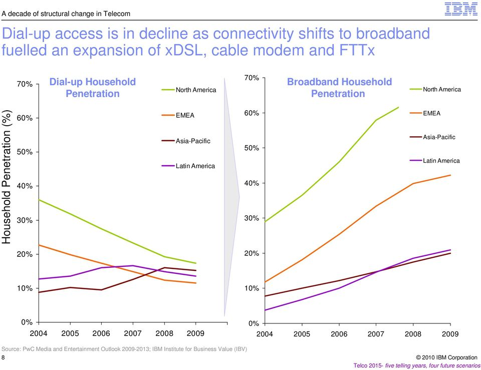 What household broadband penetration eu average apologise, but