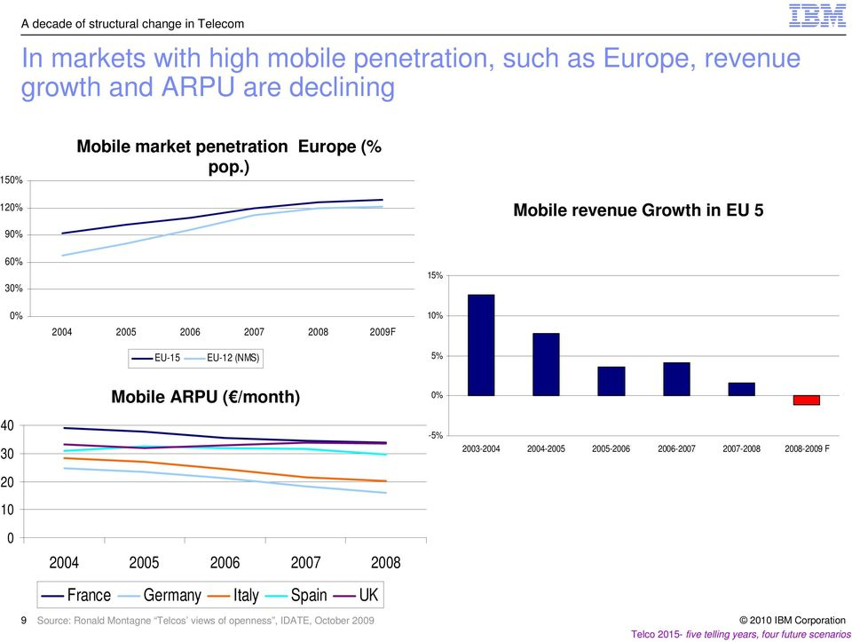 ) 120% Mobile revenue Growth in EU 5 90% 60% 30% 15% 0% 2004 2005 2006 2007 2008 2009F 10% EU-15 EU-12 (NMS) 5% Mobile ARPU (