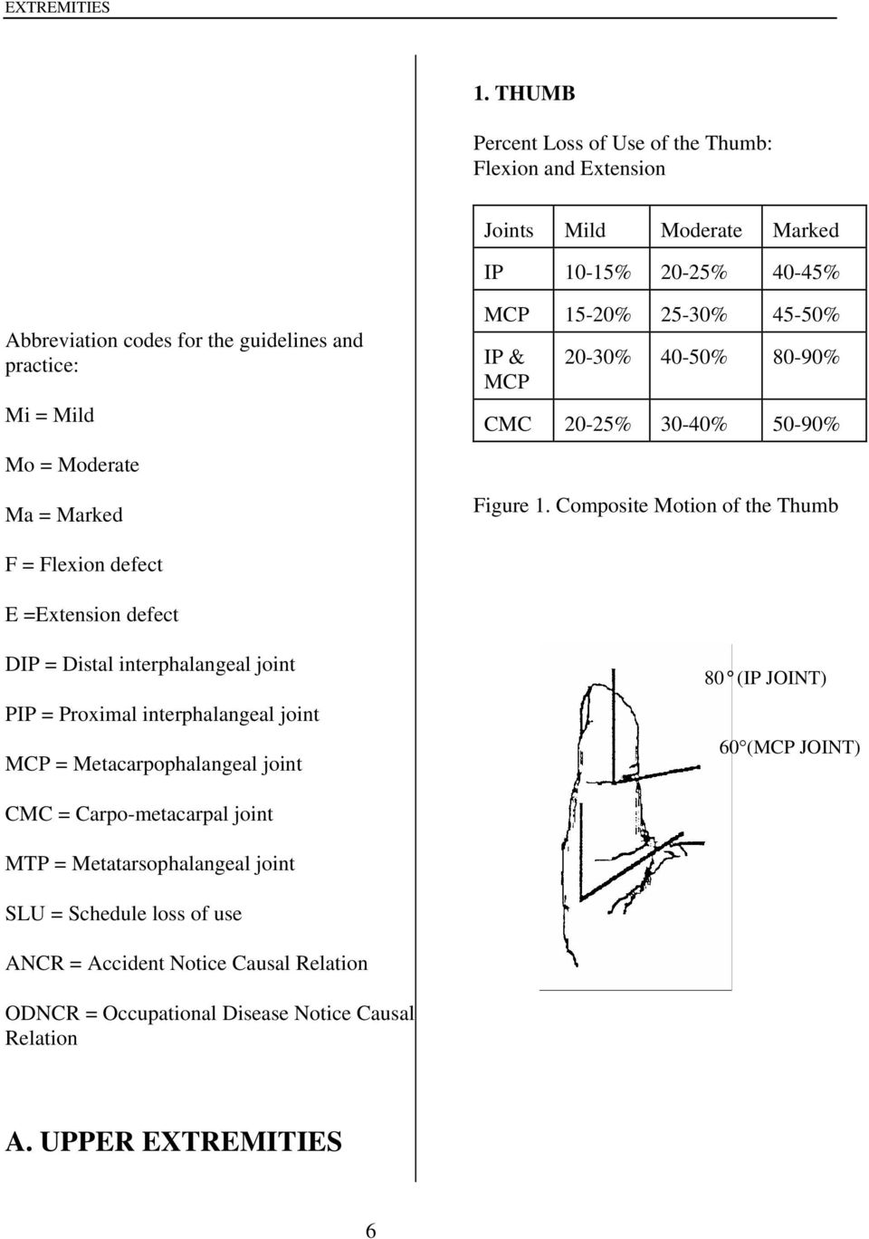 MCP 15-20% 25-30% 45-50% IP & MCP 20-30% 40-50% 80-90% CMC 20-25% 30-40% 50-90% Mo = Moderate Ma = Marked Figure 1.