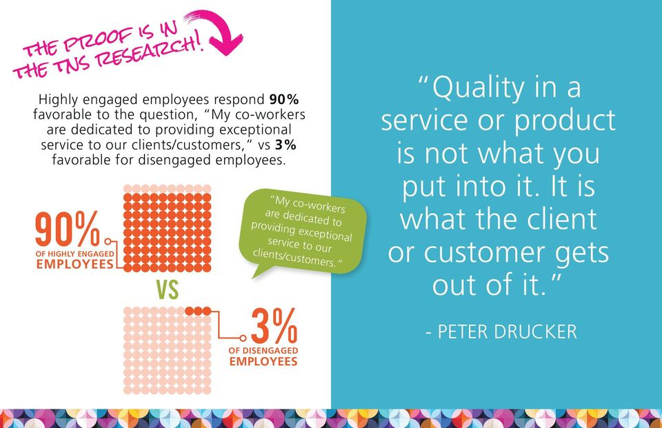 service to our clients/customers, vs 3% favorable for disengaged employees.