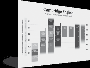 ABOUT CAMBRIDGE ENGLISH LANGUAGE ASSESSMENT About Cambridge English Language Assessment Cambridge English: First is developed by Cambridge English Language Assessment, part of the University of
