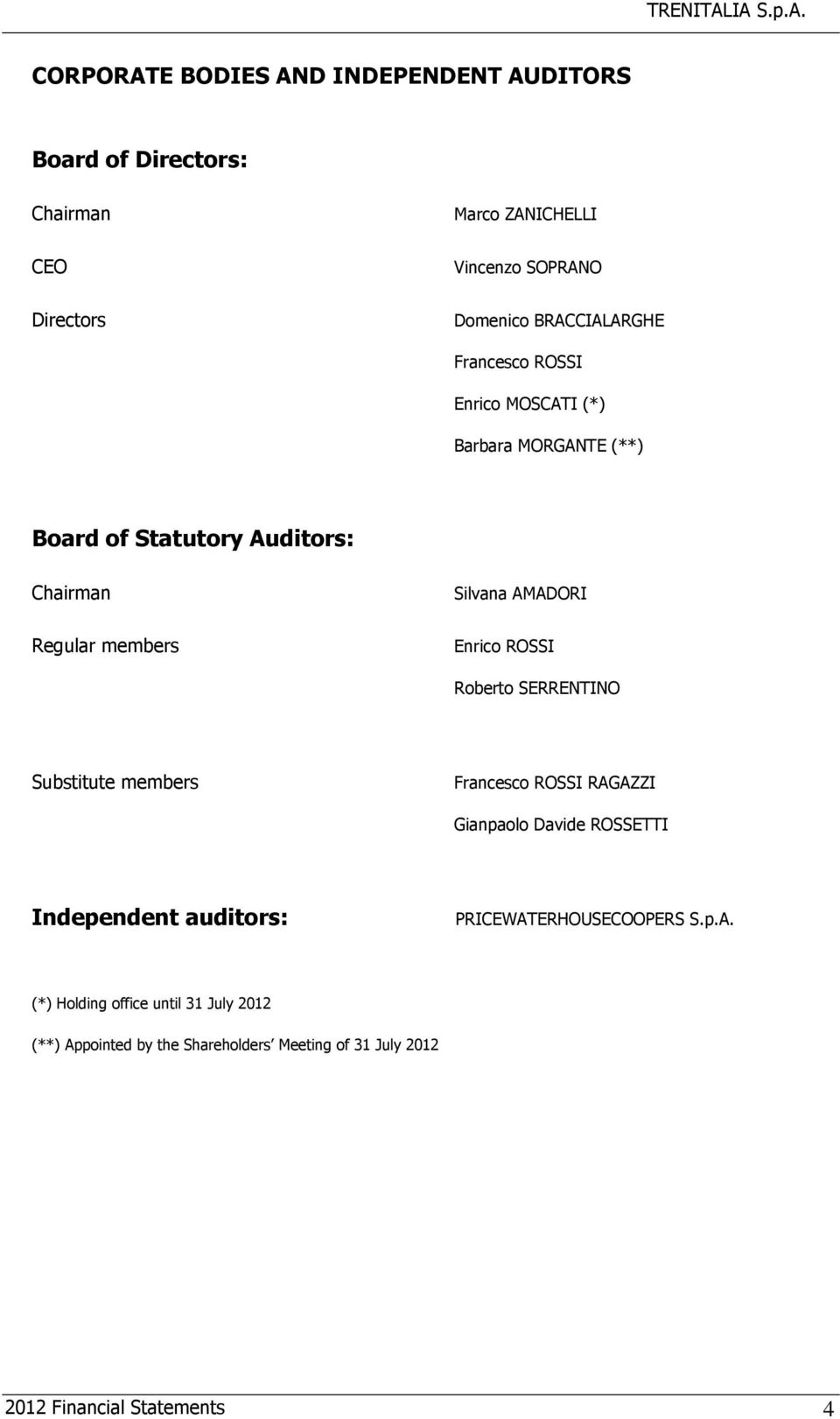 members Enrico ROSSI Roberto SERRENTINO Substitute members Francesco ROSSI RAGAZZI Gianpaolo Davide ROSSETTI Independent auditors:
