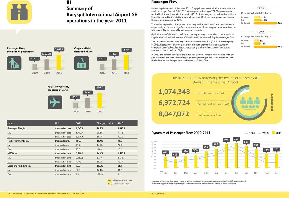 air lines and 1,074,348 passengers carried by domestic air lines. Compared to the statistic data of the year 2010 the total passenger flow of the Airport increased by 20%.
