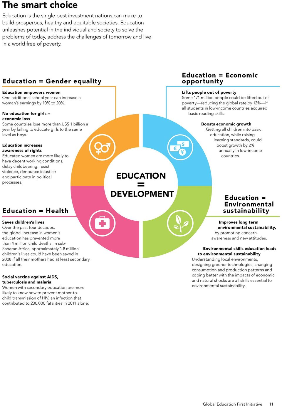 Education = Gender equality Education empowers women One additional school year can increase a woman s earnings by 10% to 20%.