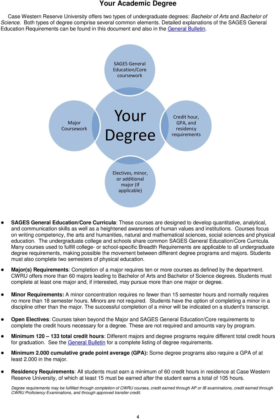 SAGES General Education/Core coursework Major Coursework Your Degree hour, GPA, and residency requirements Electives, minor, or additional major (If applicable) SAGES General Education/Core