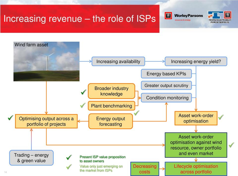 Greater output scrutiny Condition monitoring Asset work-order optimisation 14 Trading energy & green value Present ISP value proposition to asset