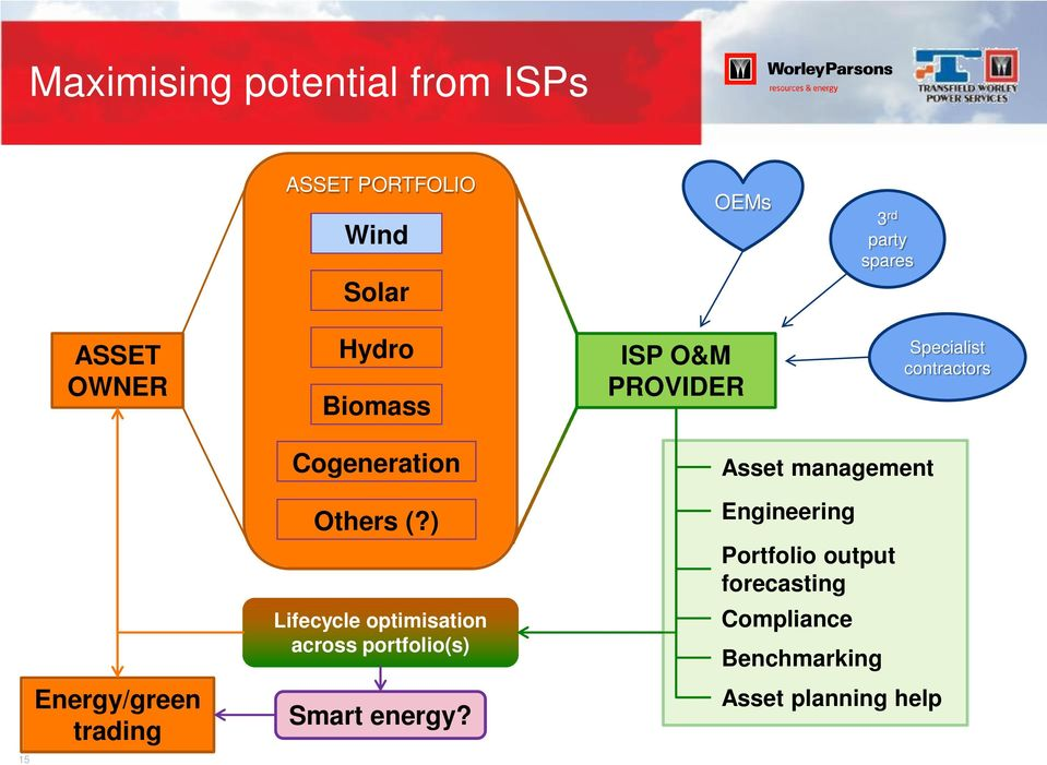 Cogeneration Others (?) Lifecycle optimisation across portfolio(s) Smart energy?