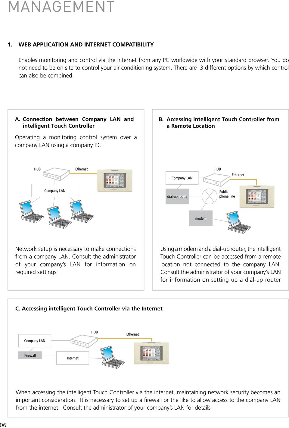 Connection between Company LAN and intelligent Touch Controller B.