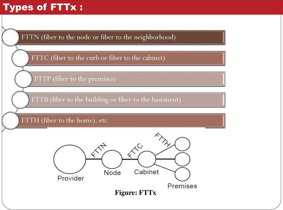 cabinet) FTTP (fiber to the premises) FTTB (fiber to the