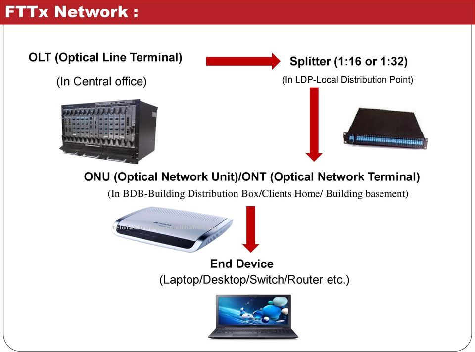Unit)/ONT (Optical Network Terminal) (In BDB-Building Distribution