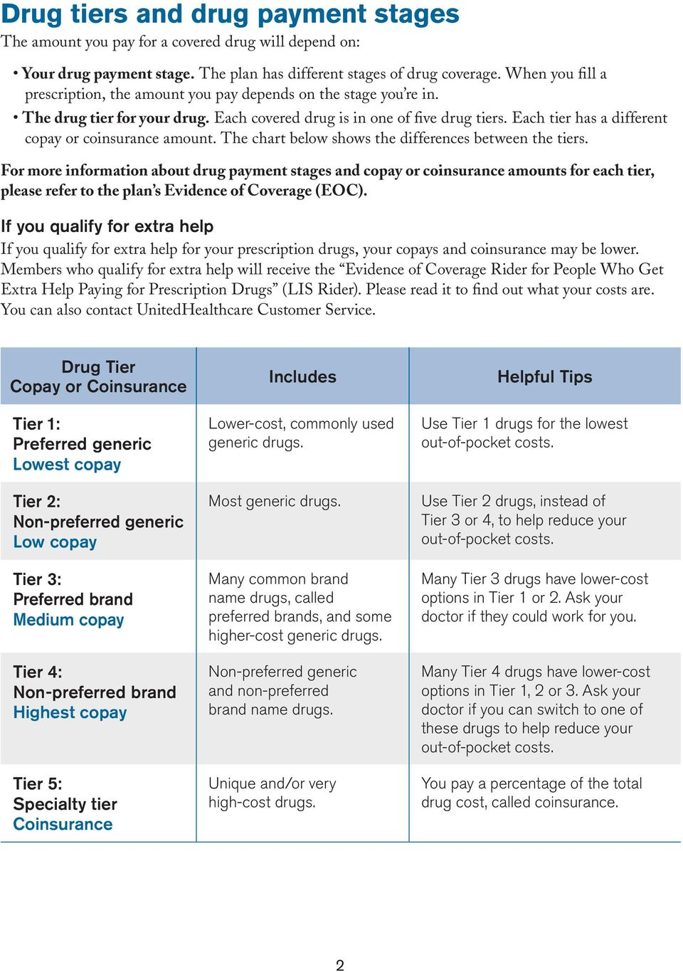 Each tier has a different copay or coinsurance amount. The chart below shows the differences between the tiers.