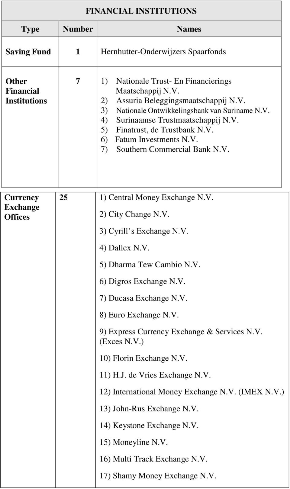 V. Currency Exchange Offices 25 1) Central Money Exchange N.V. 2) City Change N.V. 3) Cyrill s Exchange N.V. 4) Dallex N.V. 5) Dharma Tew Cambio N.V. 6) Digros Exchange N.V. 7) Ducasa Exchange N.V. 8) Euro Exchange N.