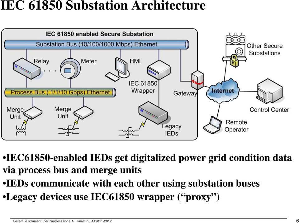 communicate with each other using substation buses Legacy devices use