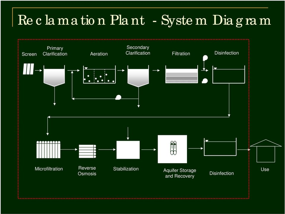 Filtration Disinfection Microfiltration Reverse