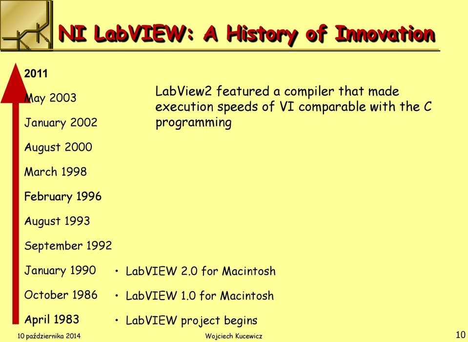 February 1996 August 1993 September 1992 January 1990 October 1986 LabVIEW 2.