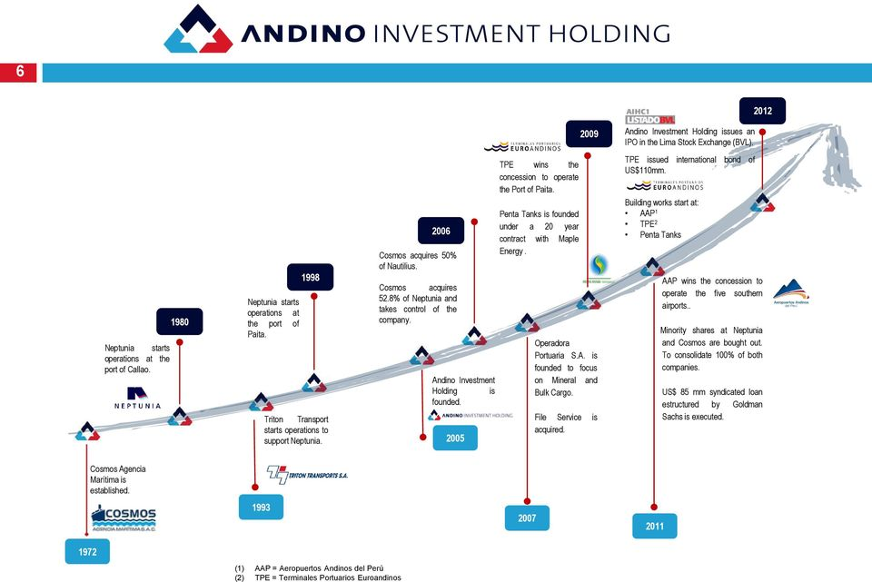 Andino Investment Holding is founded. 2005 TPE wins the concession to operate the Port of Paita. Penta Tanks is founded under a 20 year contract with Maple Energy. Operadora Portuaria S.A. is founded to focus on Mineral and Bulk Cargo.
