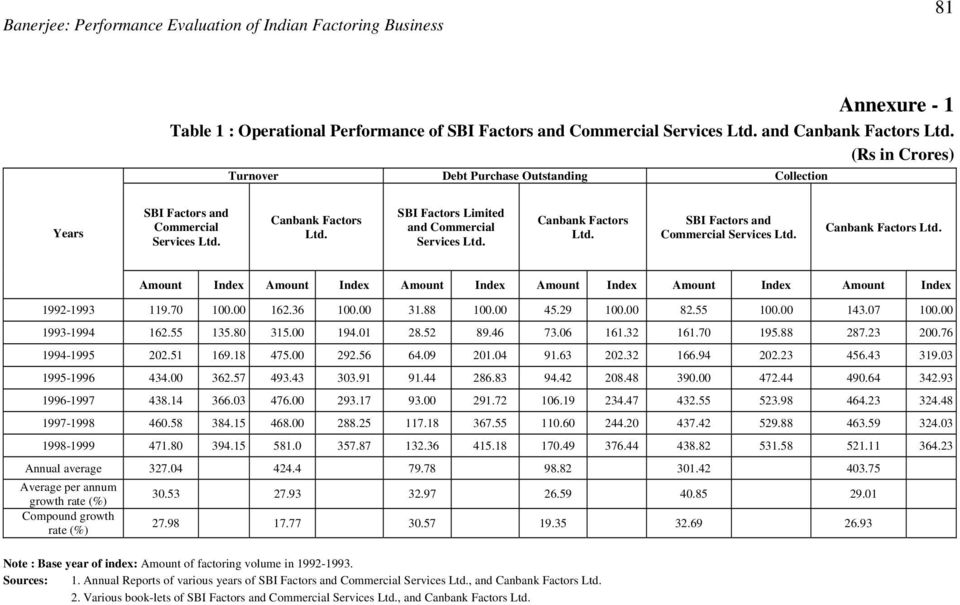 SBI Factors Limited and Commercial Services Ltd. Canbank Factors Ltd. SBI Factors and Commercial Services Ltd. Canbank Factors Ltd. Amount Index Amount Index Amount Index Amount Index Amount Index Amount Index 1992-1993 119.
