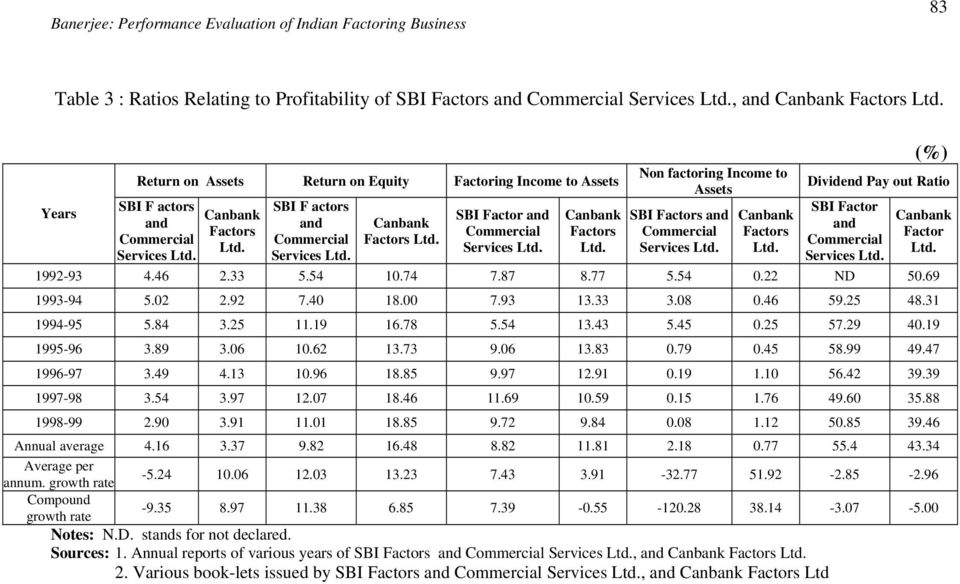 Canbank Factors Ltd. Non factoring Income to Assets SBI Factors and Commercial Services Ltd. Canbank Factors Ltd. (%) Dividend Pay out Ratio SBI Factor and Commercial Services Ltd. Canbank Factor Ltd.