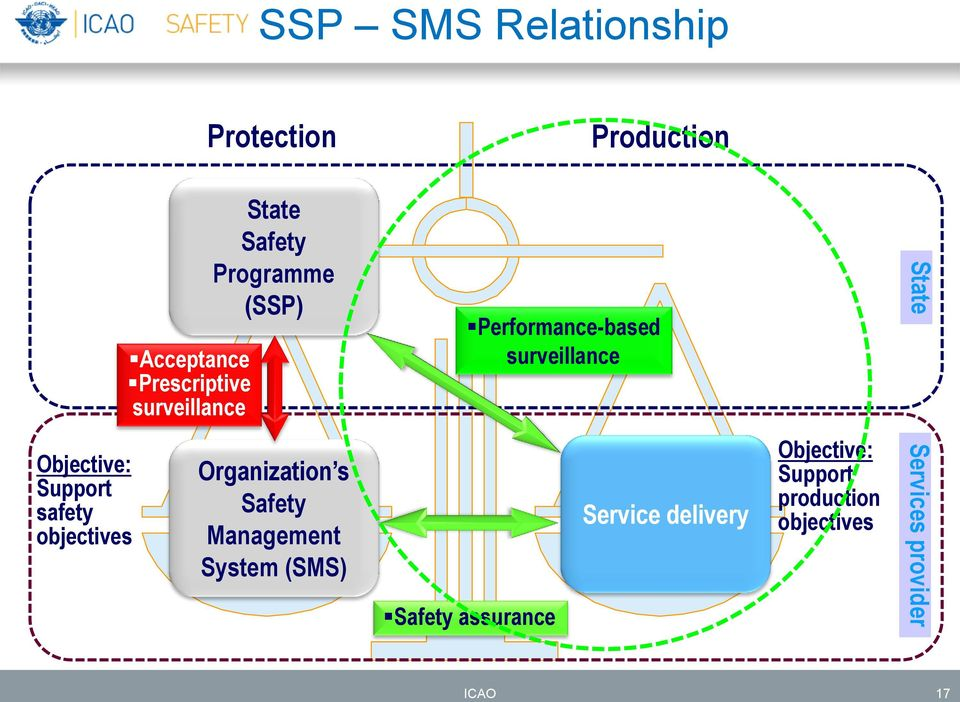 State Objective: Support safety objectives Organization s Safety Management System (SMS)