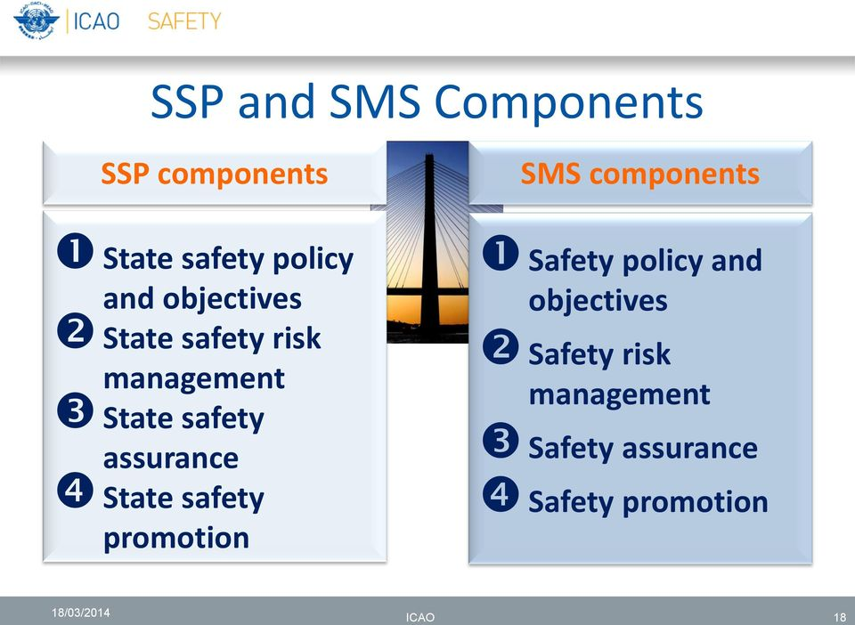 assurance State safety promotion Safety policy and objectives