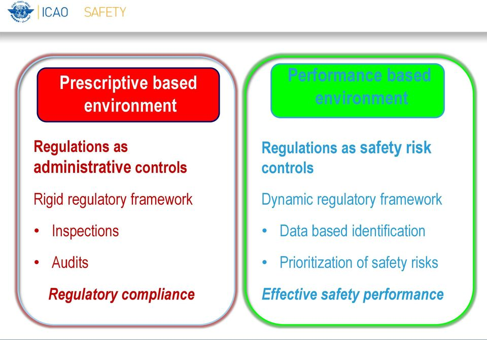 Prescriptive environment based environment Regulations as safety risk controls Dynamic