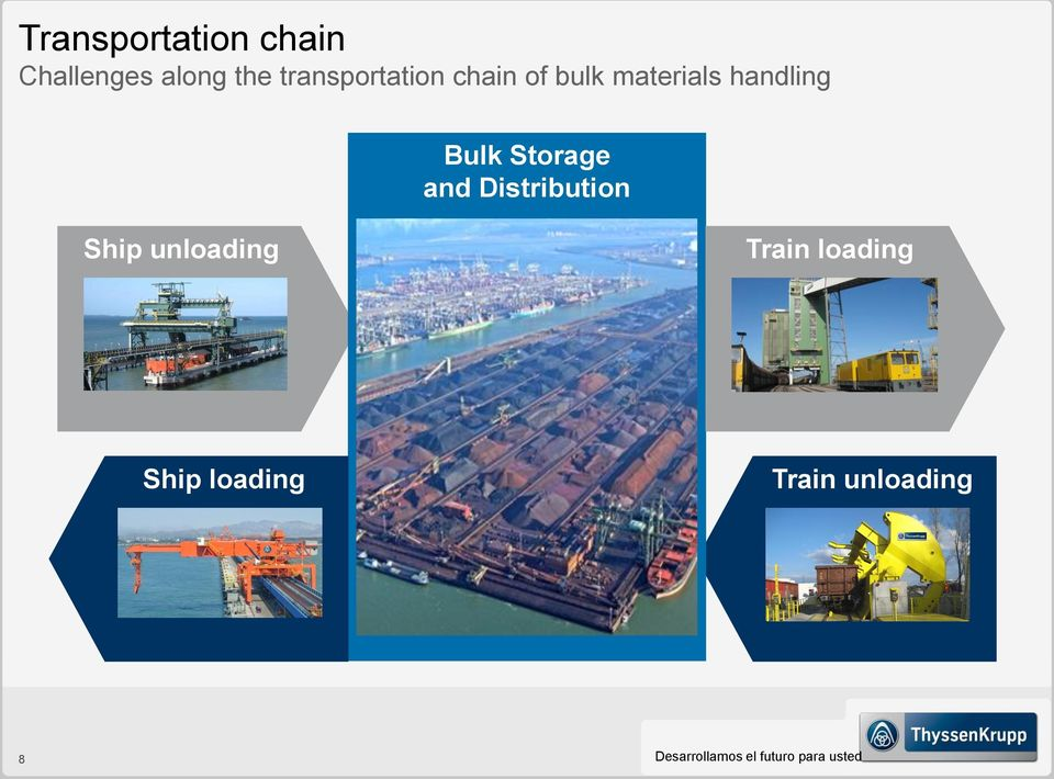 Storage and Distribution Ship unloading Train loading