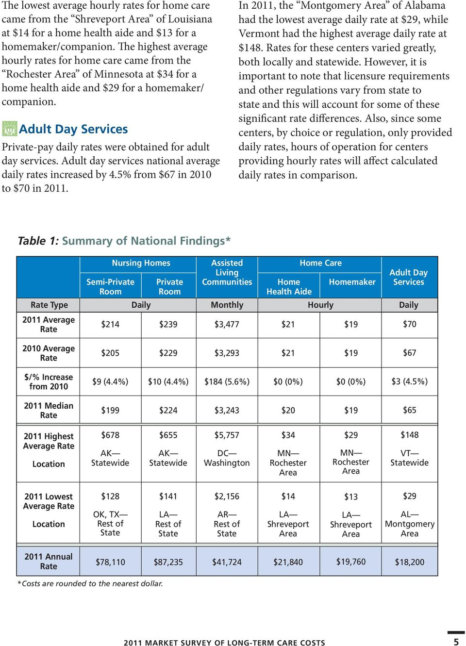 Adult Day Services Private-pay daily rates were obtained for adult day services. Adult day services national average daily rates increased by 4.5% from $67 in 2010 to $70 in 2011.