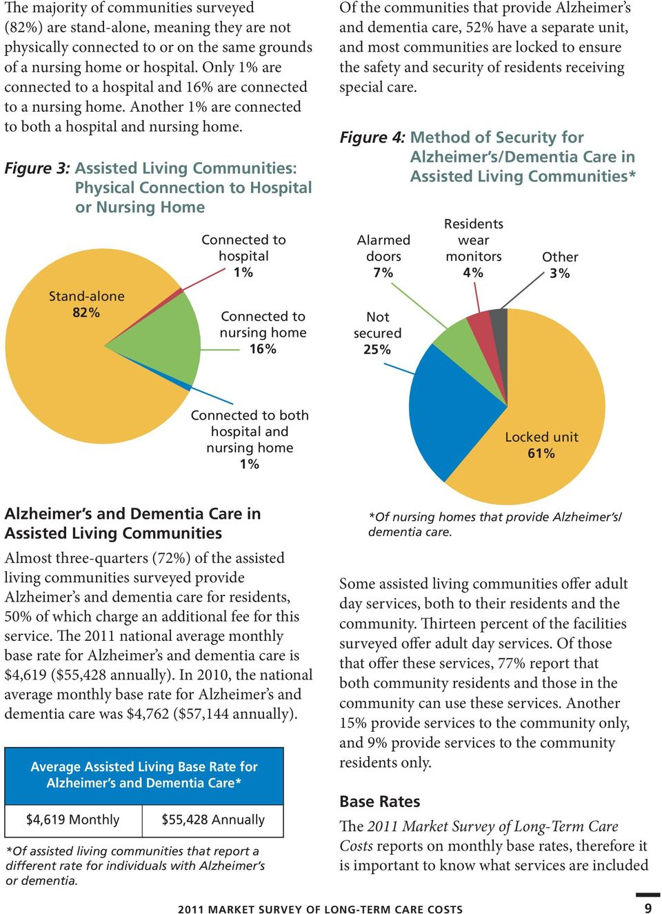 Figure 3: Assisted Living Communities: Physical Connection to Hospital or Nursing Home Stand-alone 82% Connected to hospital 1% Connected to nursing home 16% Of the communities that provide Alzheimer