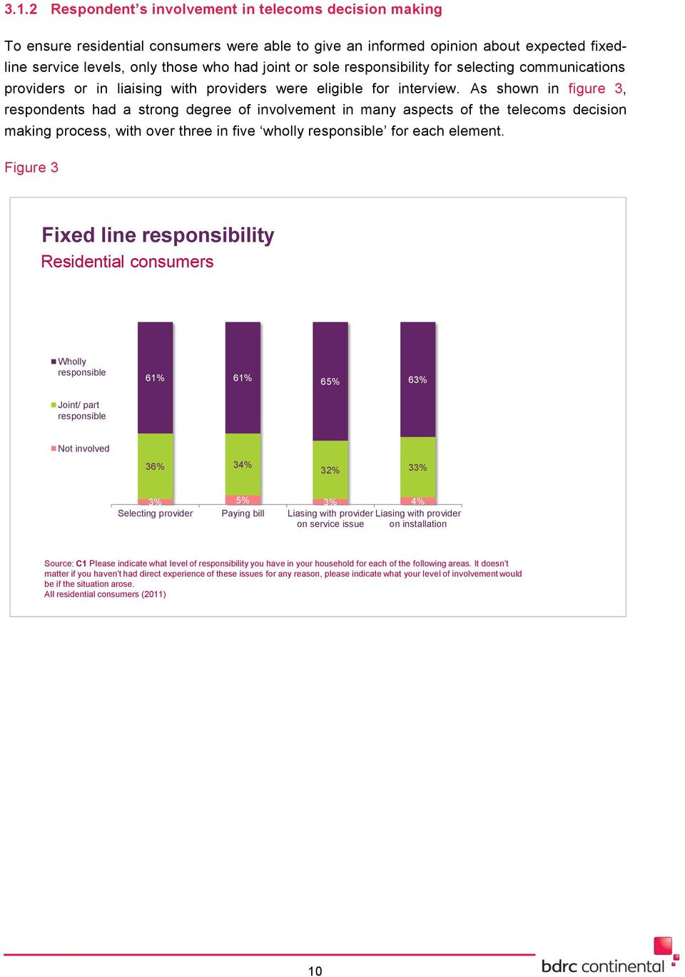 As shown in figure 3, respondents had a strong degree of involvement in many aspects of the telecoms decision making process, with over three in five wholly responsible for each element.