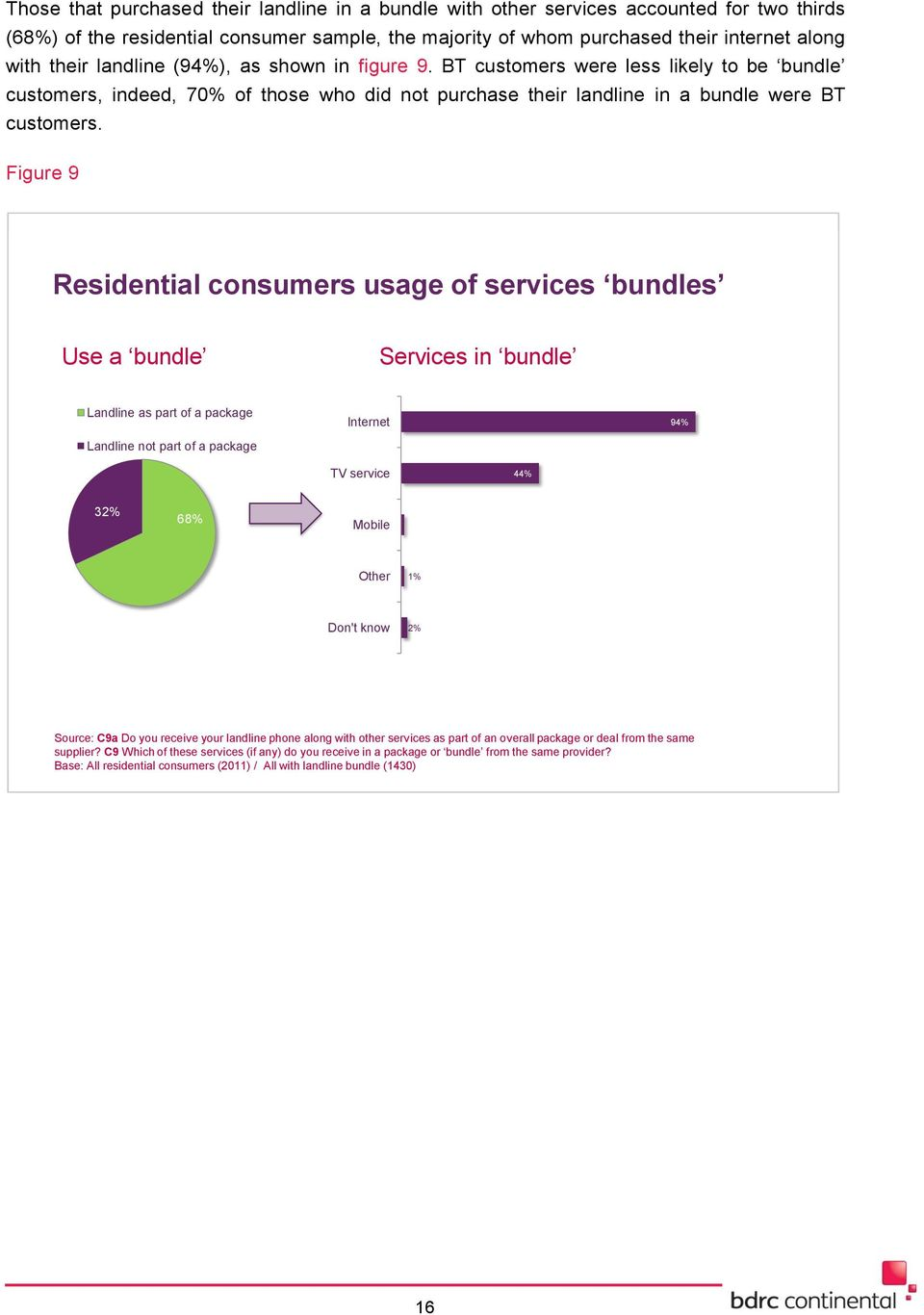 Figure 9 Residential consumers usage of services bundles Use a bundle Services in bundle Landline as part of a package Landline not part of a package Internet 94% TV service 44% 32% 68% Mobile 1%
