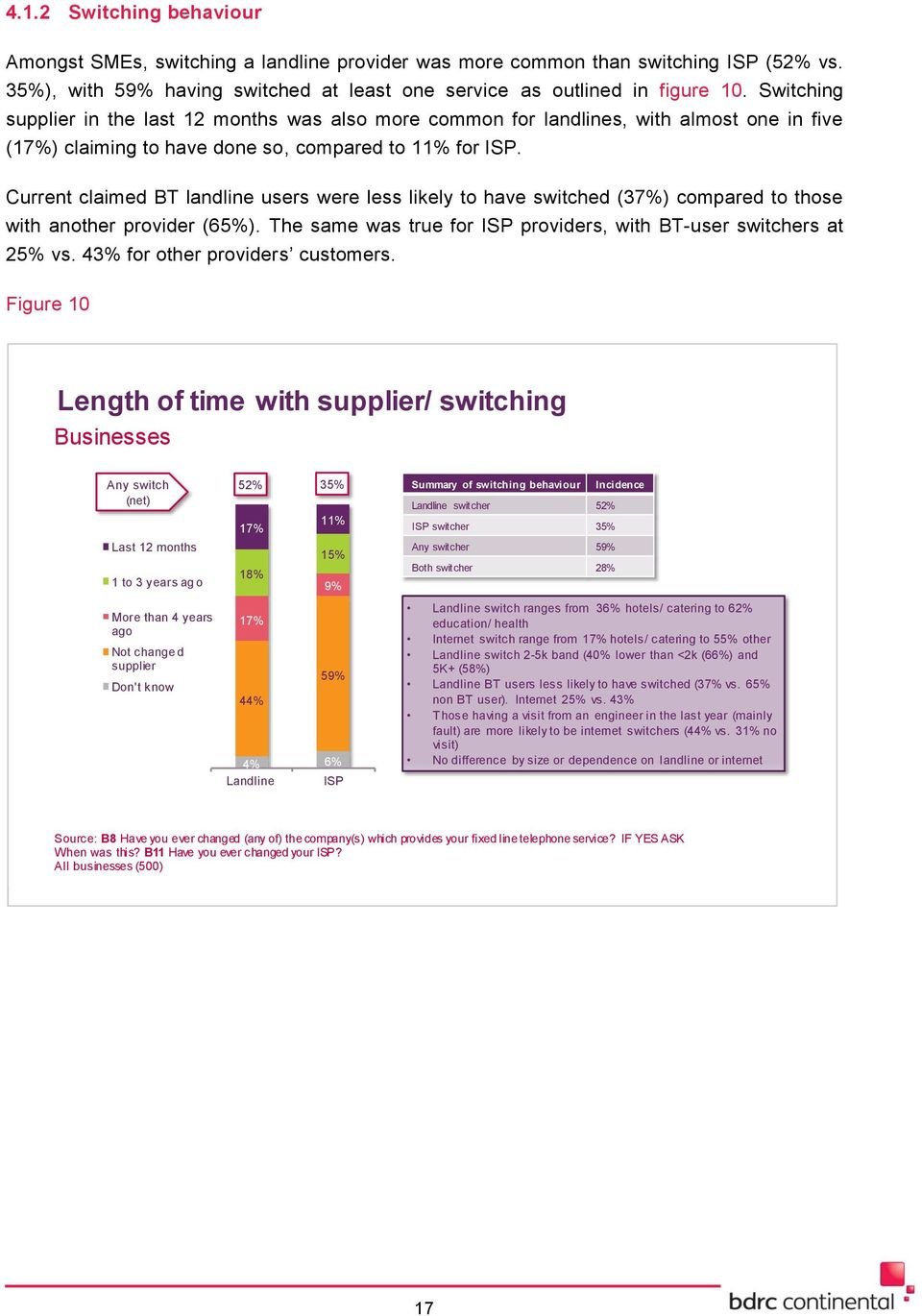 Current claimed BT landline users were less likely to have switched (37%) compared to those with another provider (65%). The same was true for ISP providers, with BT-user switchers at 25% vs.