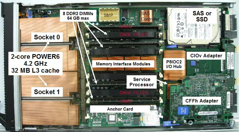 IBM BladeCenter H and BladeCenter S. Figure 5 shows the JS23, identifying the major components. Figure 5 IBM BladeCenter JS23 Express 2.2.7 IBM BladeCenter JS43 Express The IBM BladeCenter JS43 Express is a double-wide blade server based on the POWER6 processor.