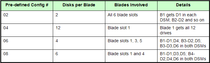 Notice that the same four configurations of drives and blades are used for both a single SAS I/O module and two modules. Any of the four configurations can be used for IBM i in BladeCenter S.