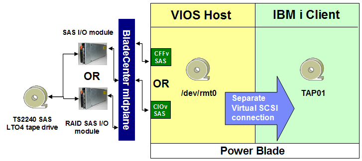 Figure 17 Save and restore environment for IBM i A note on terminology: the ability of VIOS to directly virtualize SAS-attached tape to client partitions is known as VIOS virtual tape, or just