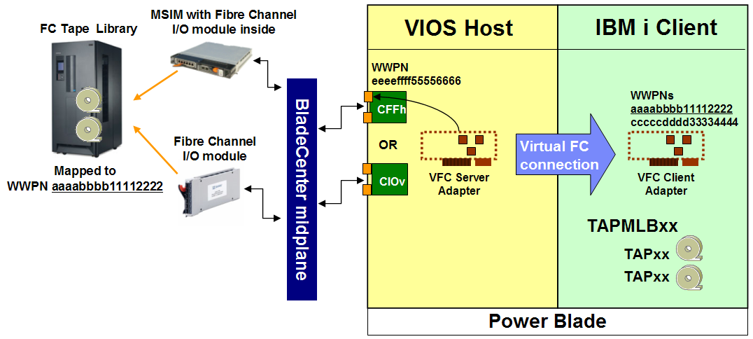 To leverage NPIV, an IBM i LPAR must have a Virtual Fibre Channel (virtual FC) client adapter created, which connects to a virtual FC server adapter in VIOS, similar to the VSCSI model.
