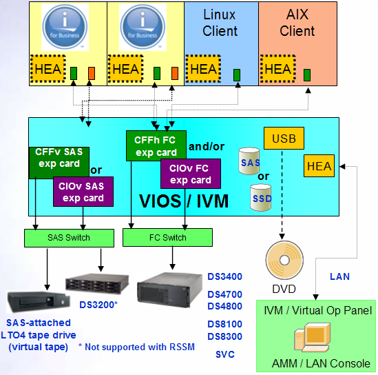 Figure 1: An example of a POWER blade environment with two IBM i, one AIX, and one Linux LPAR as clients of VIOS 1.