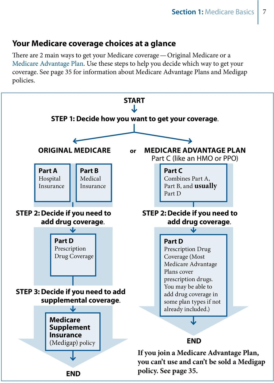 START STEP 1: Decide how you want to get your coverage.