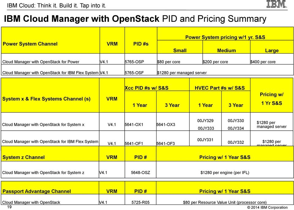 1 5641-OX1 5641-OX3 Cloud Manager with OpenStack for IBM Flex System V4.
