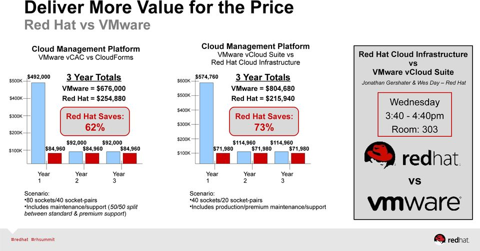 between standard & premium support) $200K $100K 3 Year Totals VMware = $804,680 Red Hat = $215,940 Red Hat Saves: 73% $300K $92,000 $92,000 $84,960 $84,960 $84,960 Year 1 $600K $574,760 Red Hat Cloud