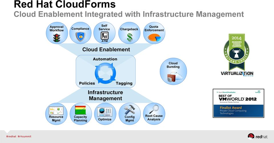 Enforcement Cloud Enablement Automation Cloud Bursting Policies Tagging