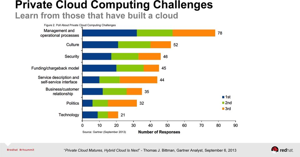 Poll About Private Cloud Computing Challenges Source: Gartner