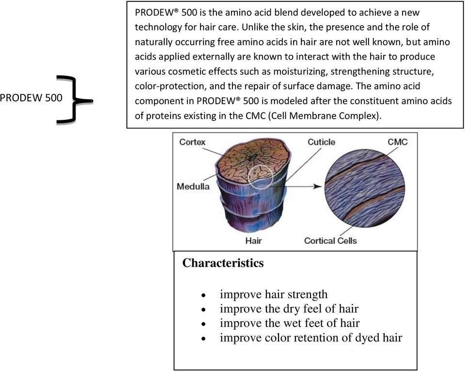 the hair to produce various cosmetic effects such as moisturizing, strengthening structure, color-protection, and the repair of surface damage.