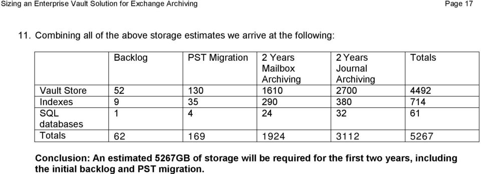 Archiving 2 Years Journal Archiving Totals Vault Store 52 130 1610 2700 4492 Indexes 9 35 290 380 714 SQL 1 4 24 32 61
